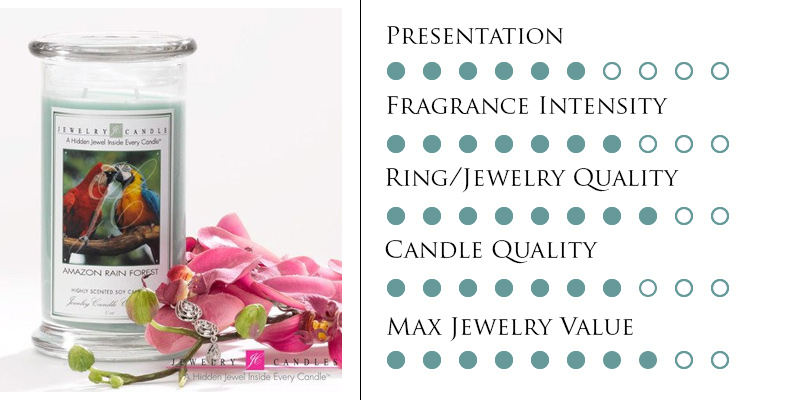 jewelry candles canada top 5 list
