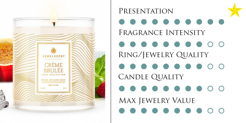 JewelScent best ring candles top 5